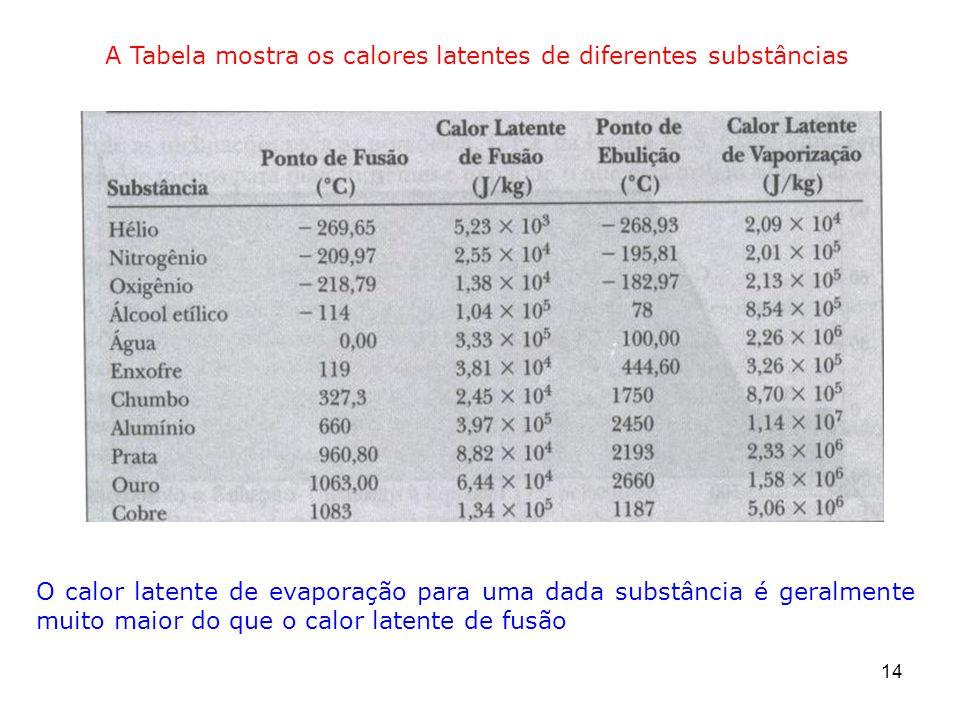 14 A Tabela mostra os calores latentes de diferentes substâncias O calor latente de evaporação para uma dada substância é geralmente muito maior do que o calor latente de fusão