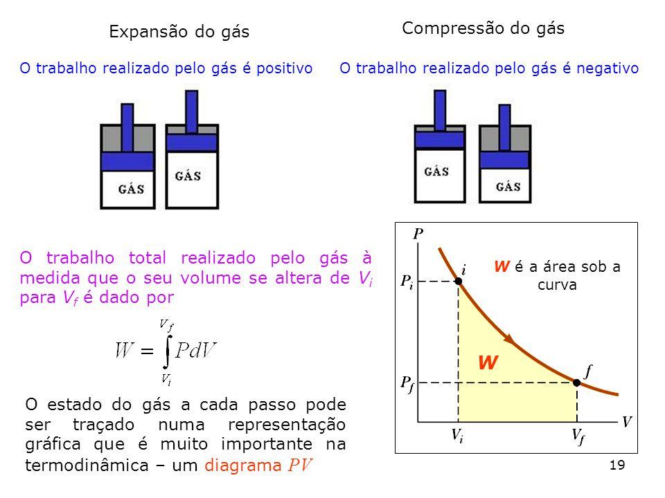 O trabalho realizado pelo gás é positivoO trabalho realizado pelo gás é negativo Expansão do gás Compressão do gás O trabalho total realizado pelo gás à medida que o seu volume se altera de V i para V f é dado por O estado do gás a cada passo pode ser traçado numa representação gráfica que é muito importante na termodinâmica – um diagrama PV 19 W é a área sob a curva W