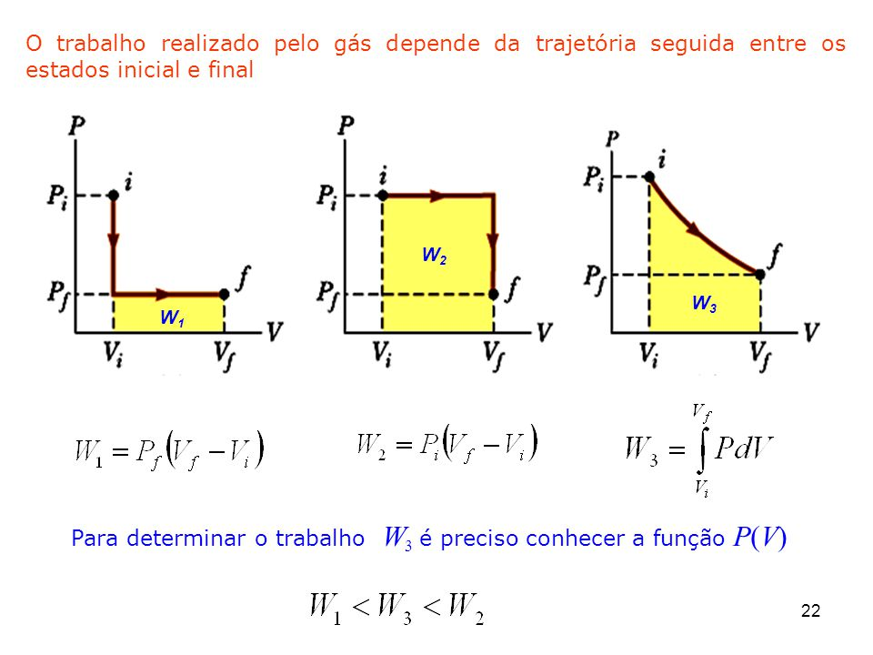 O trabalho realizado pelo gás depende da trajetória seguida entre os estados inicial e final W1W1 W2W2 W3W3 22 Para determinar o trabalho W 3 é preciso conhecer a função P(V)