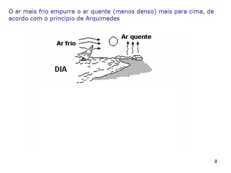 8 O ar mais frio empurra o ar quente (menos denso) mais para cima, de acordo com o princípio de Arquimedes