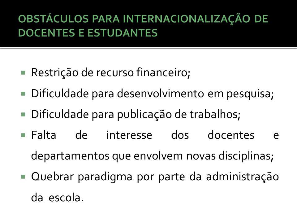  Restrição de recurso financeiro;  Dificuldade para desenvolvimento em pesquisa;  Dificuldade para publicação de trabalhos;  Falta de interesse do