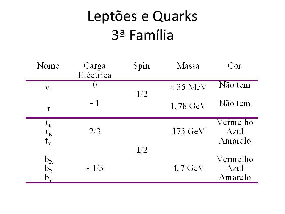 Os leptões não têm interacção Forte Contudo, devido à interacção electromagnética podem formar estados ligados.