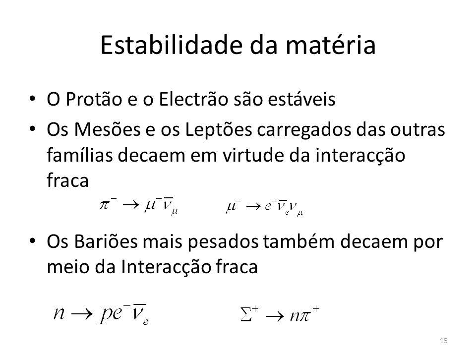 Estabilidade da matéria O Protão e o Electrão são estáveis Os Mesões e os Leptões carregados das outras famílias decaem em virtude da interacção fraca
