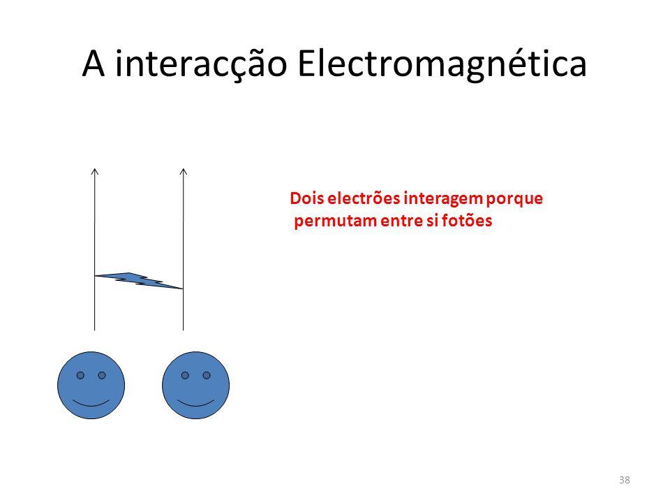 A interacção Electromagnética Dois electrões interagem porque permutam entre si fotões 38
