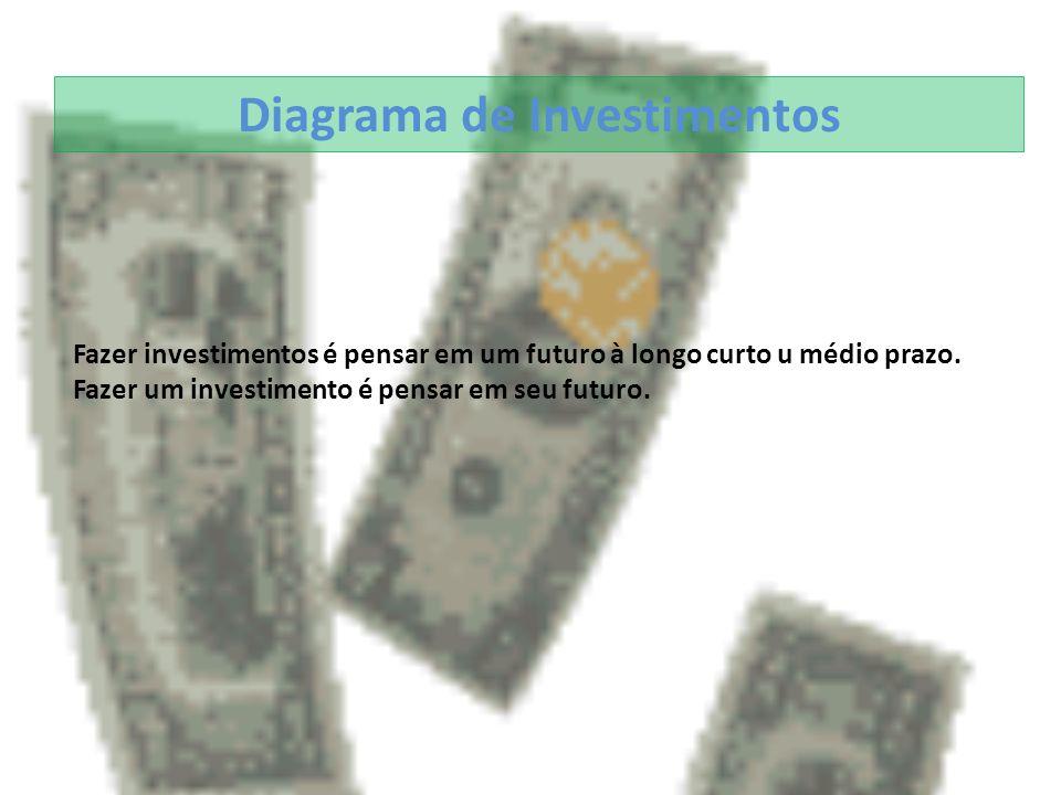 1.Salario Salario R$ 800,00 Casa 200,00 Poupança 200,00 Resto 200,00 Títulos Tesouro D.