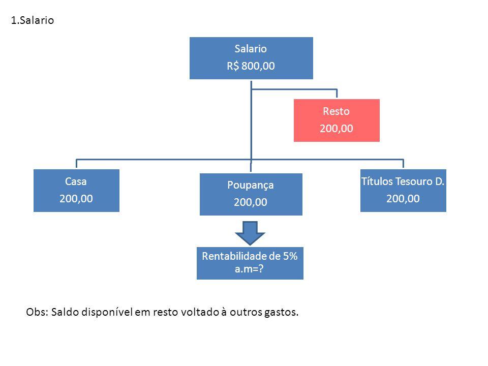 1.Salario Salario R$ 800,00 Casa 200,00 Poupança 200,00 Resto 200,00 Títulos Tesouro D. 200,00 Rentabilidade de 5% a.m=? Obs: Saldo disponível em rest