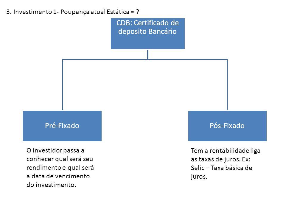 3. Investimento 1- Poupança atual Estática = ? CDB: Certificado de deposito Bancário Pré-FixadoPós-Fixado O investidor passa a conhecer qual será seu
