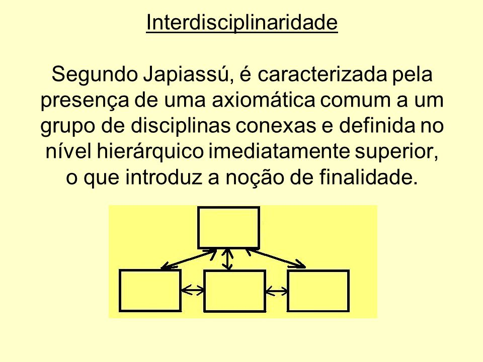 Interdisciplinaridade Segundo Japiassú, é caracterizada pela presença de uma axiomática comum a um grupo de disciplinas conexas e definida no nível hi