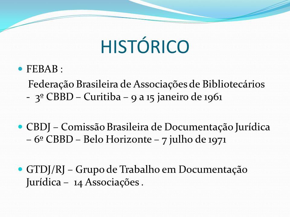 HISTÓRICO FEBAB : Federação Brasileira de Associações de Bibliotecários - 3º CBBD – Curitiba – 9 a 15 janeiro de 1961 CBDJ – Comissão Brasileira de Documentação Jurídica – 6º CBBD – Belo Horizonte – 7 julho de 1971 GTDJ/RJ – Grupo de Trabalho em Documentação Jurídica – 14 Associações.