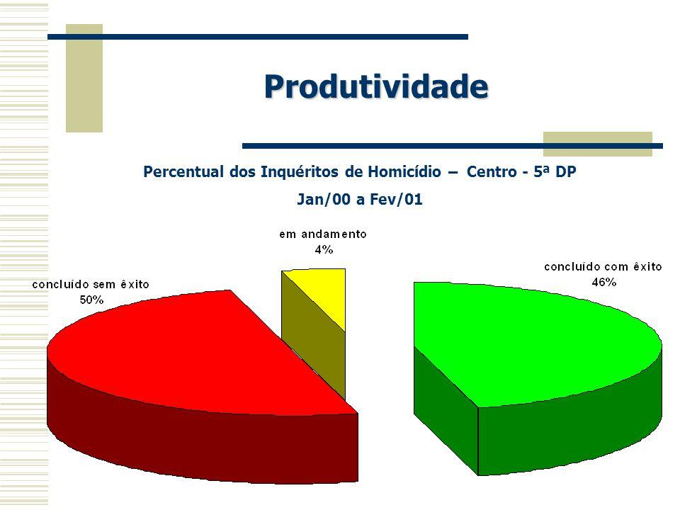 Produtividade Percentual dos Inquéritos de Homicídio – Centro - 5ª DP Jan/00 a Fev/01