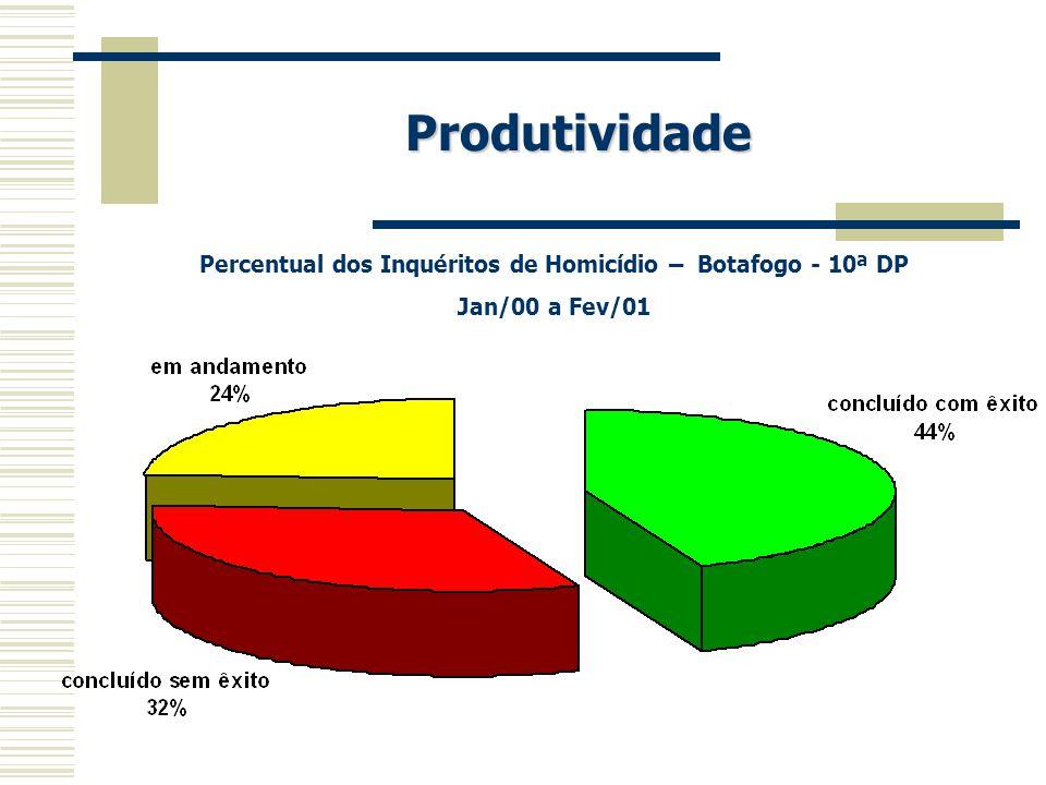 Produtividade Percentual dos Inquéritos de Homicídio – Botafogo - 10ª DP Jan/00 a Fev/01