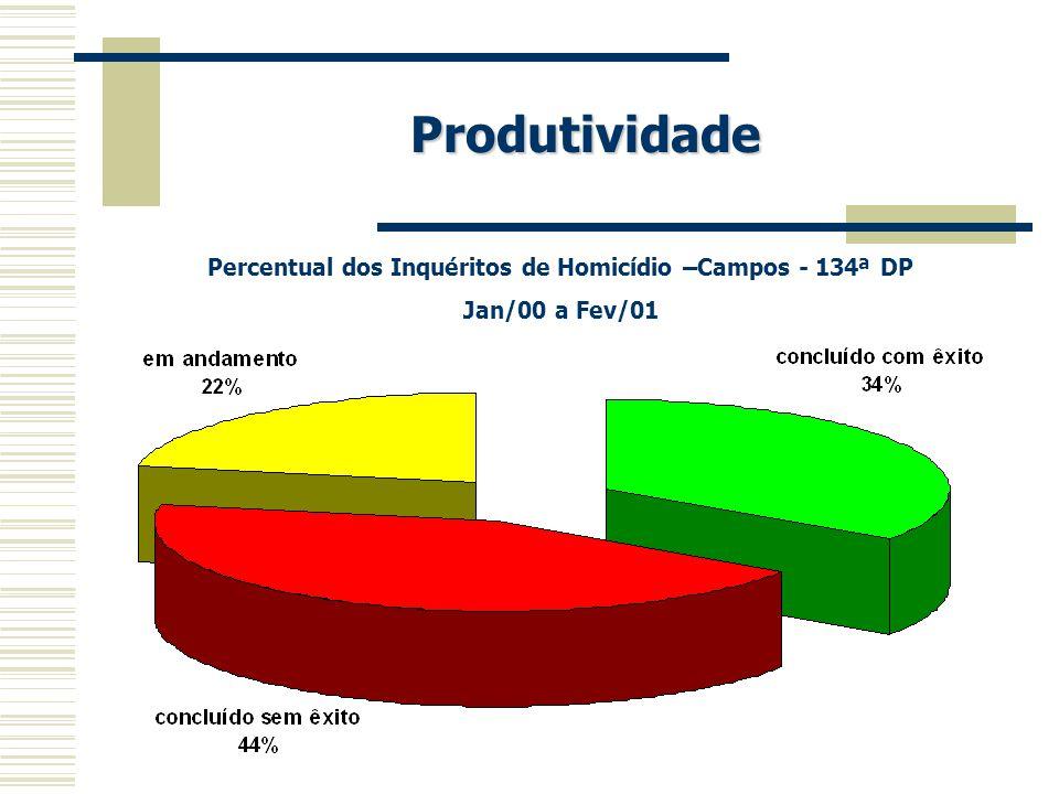 Produtividade Percentual dos Inquéritos de Homicídio –Campos - 134ª DP Jan/00 a Fev/01