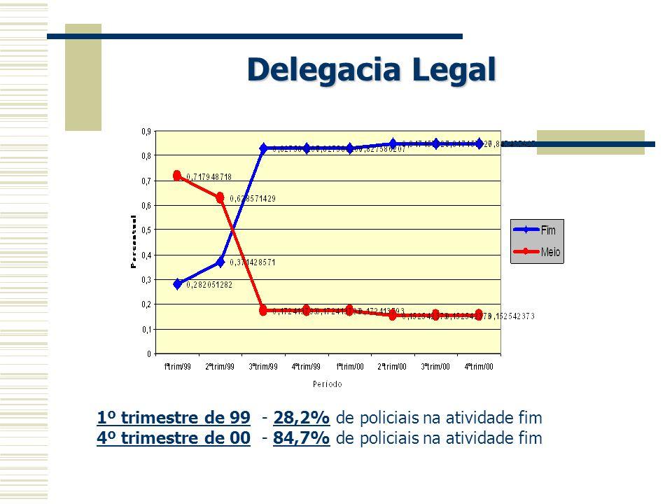 Delegacia Legal 1º trimestre de 99 - 28,2% de policiais na atividade fim 4º trimestre de 00 - 84,7% de policiais na atividade fim