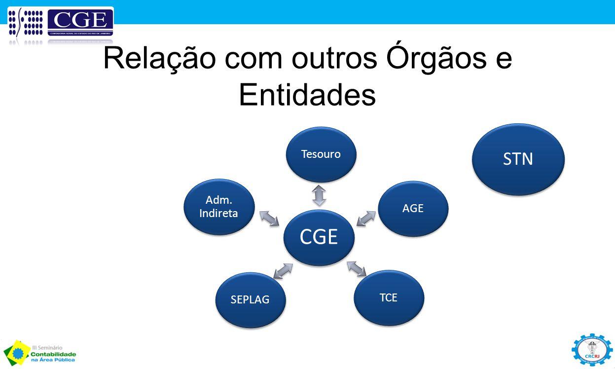 CGE Tesouro AGE TCE SEPLAG Adm. Indireta Relação com outros Órgãos e Entidades STN