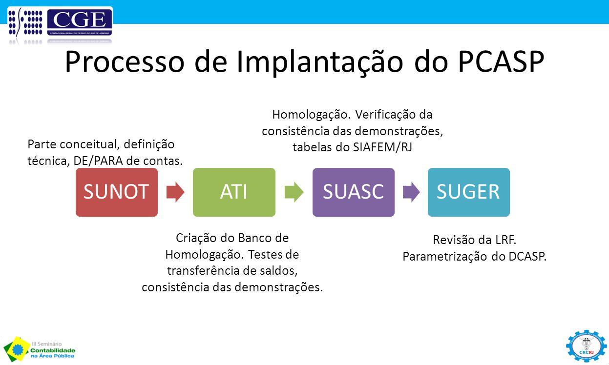 Processo de Implantação do PCASP Parte conceitual, definição técnica, DE/PARA de contas. Criação do Banco de Homologação. Testes de transferência de s