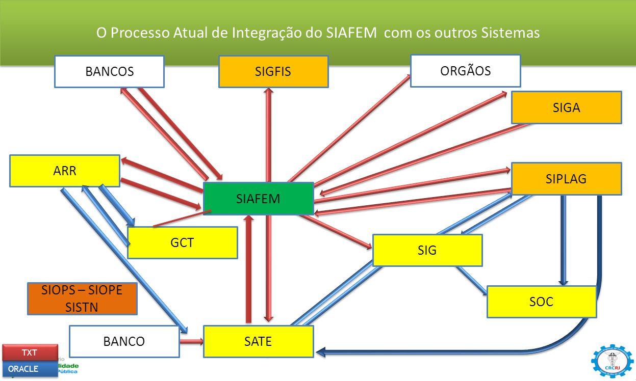 ORACLE TXT O Processo Atual de Integração do SIAFEM com os outros Sistemas SIGFIS ARR ORGÃOS BANCOS SIGA SIPLAG SIG SIAFEM SOC SATEBANCO GCT SIOPS – S