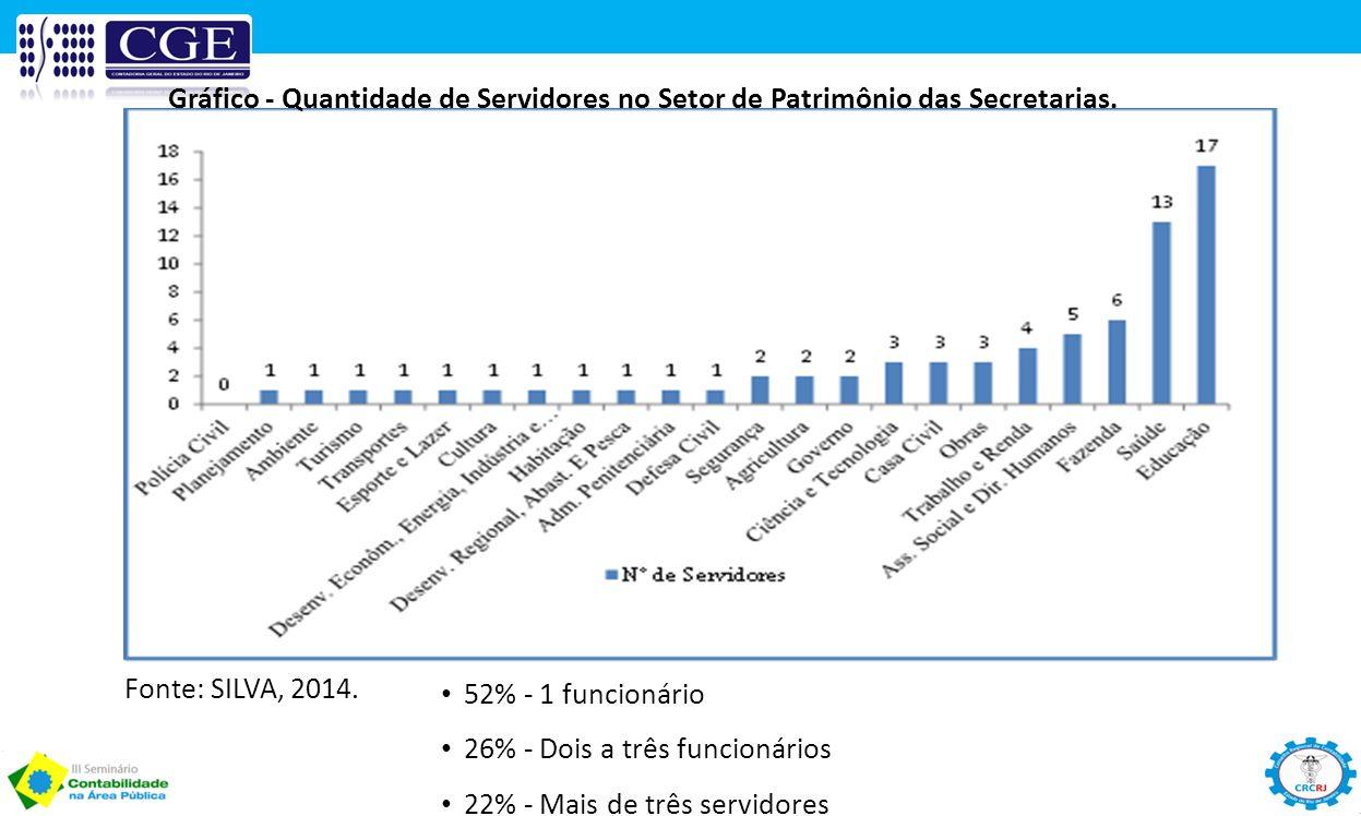 Gráfico - Quantidade de Servidores no Setor de Patrimônio das Secretarias. 52% - 1 funcionário 26% - Dois a três funcionários 22% - Mais de três servi