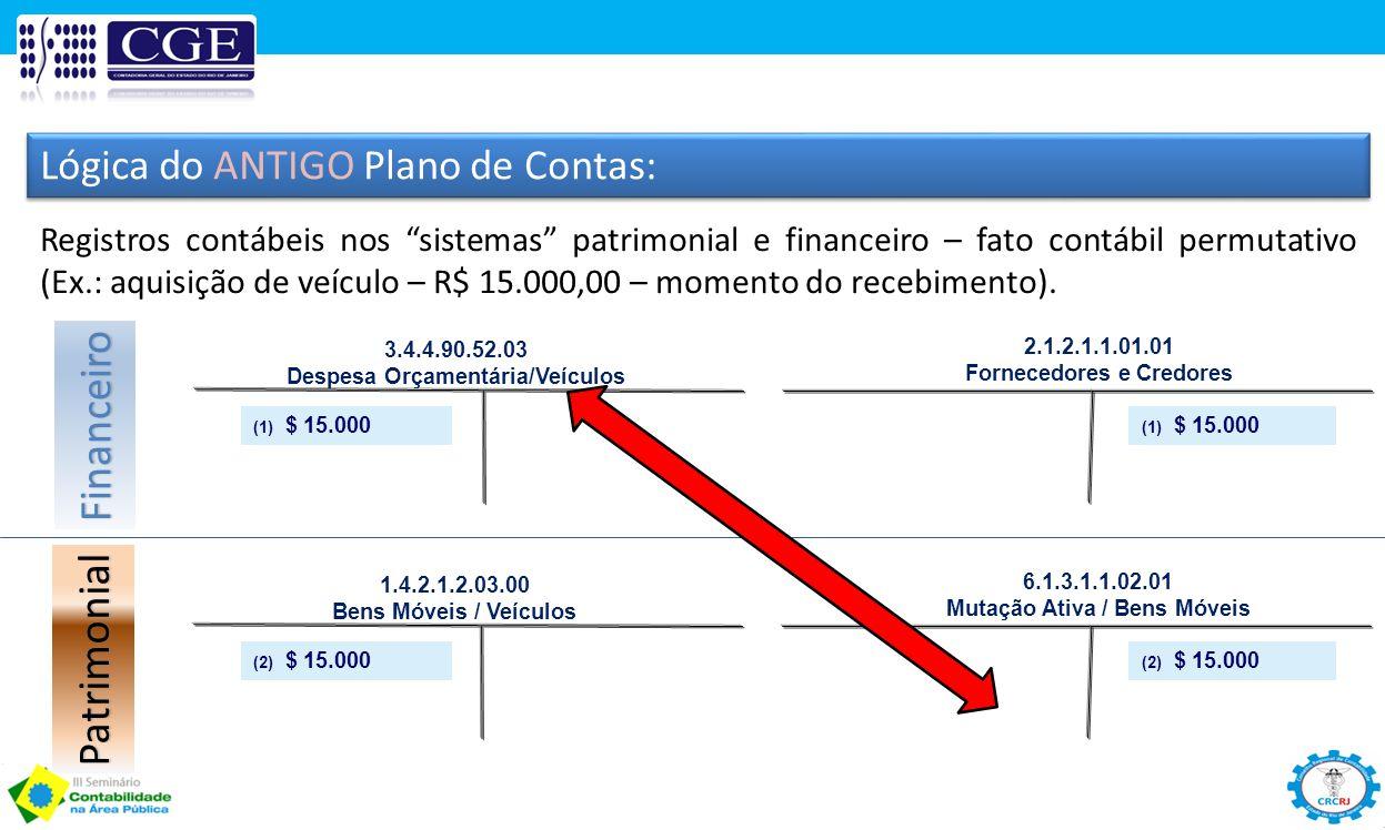 """Lógica do ANTIGO Plano de Contas: Registros contábeis nos """"sistemas"""" patrimonial e financeiro – fato contábil permutativo (Ex.: aquisição de veículo –"""
