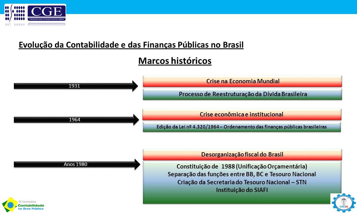Evolução da Contabilidade e das Finanças Públicas no Brasil Marcos históricos 1931 Anos 1980 1964 Processo de Reestruturação da Dívida Brasileira Ediç