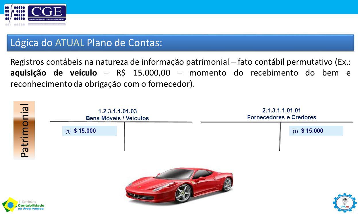 Lógica do ATUAL Plano de Contas: Registros contábeis na natureza de informação patrimonial – fato contábil permutativo (Ex.: aquisição de veículo – R$
