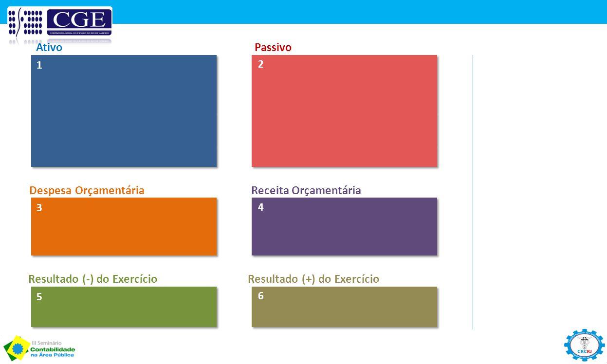 1 AtivoPassivo 2 3 Despesa OrçamentáriaReceita Orçamentária 4 5 Resultado (-) do ExercícioResultado (+) do Exercício 6