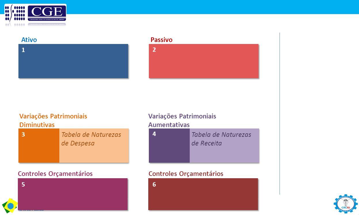Ativo Passivo 1 2 3 4 Tabela de Naturezas de Despesa Tabela de Naturezas de Receita Controles Orçamentários 56 Variações Patrimoniais Diminutivas Vari