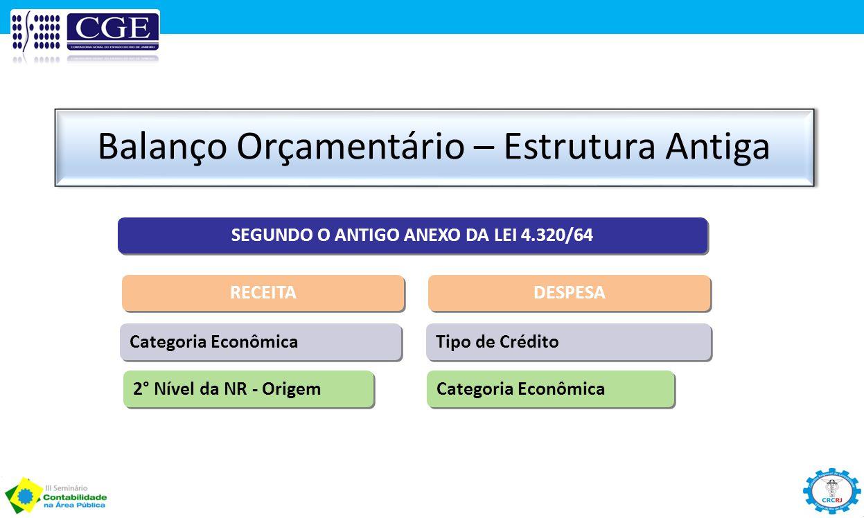 Balanço Orçamentário – Estrutura Antiga SEGUNDO O ANTIGO ANEXO DA LEI 4.320/64 DESPESA Categoria Econômica 2° Nível da NR - Origem Tipo de Crédito Cat