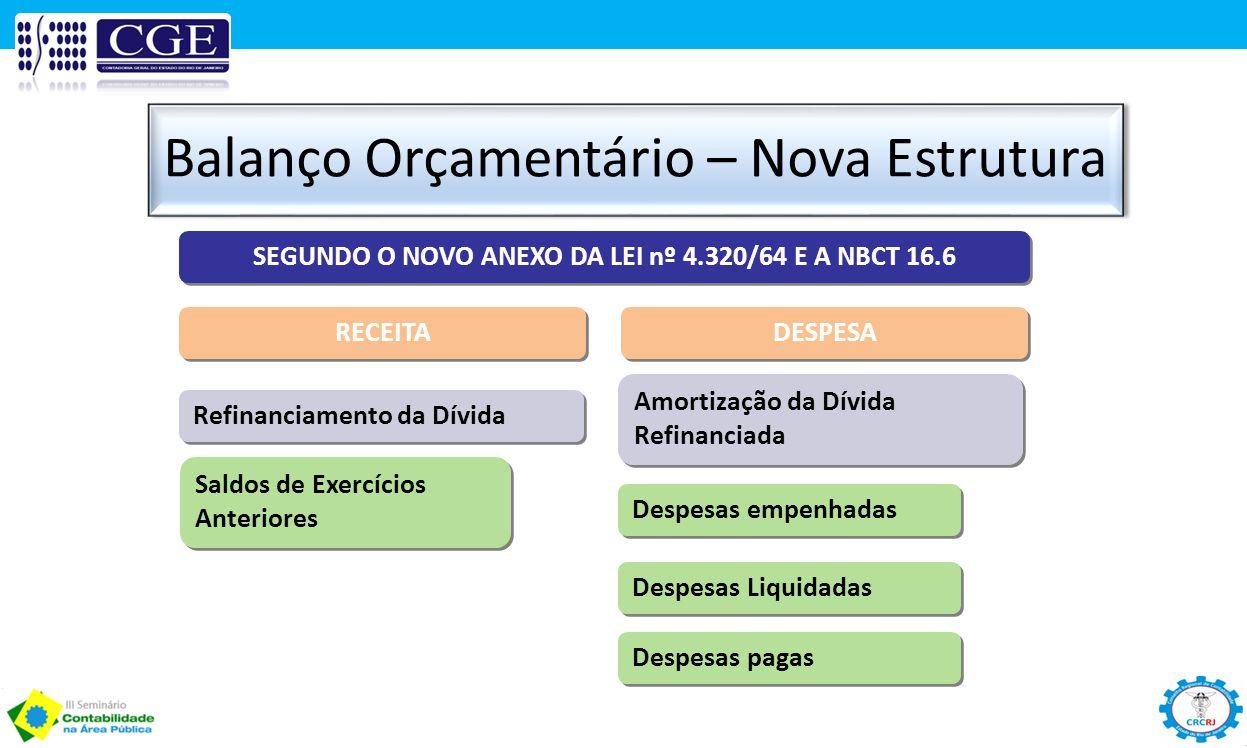 Balanço Orçamentário – Nova Estrutura SEGUNDO O NOVO ANEXO DA LEI nº 4.320/64 E A NBCT 16.6 DESPESA Saldos de Exercícios Anteriores Despesas empenhada