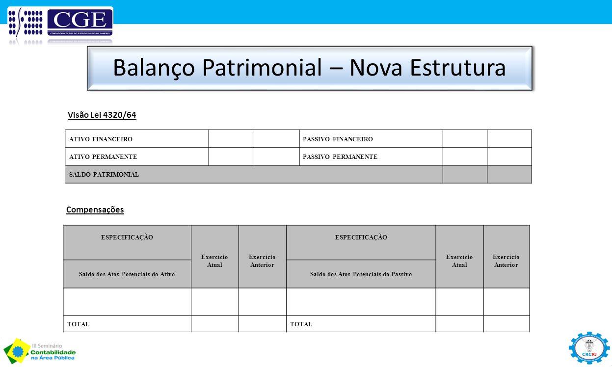 Balanço Patrimonial – Nova Estrutura ATIVO FINANCEIROPASSIVO FINANCEIRO ATIVO PERMANENTEPASSIVO PERMANENTE SALDO PATRIMONIAL Compensações Visão Lei 4320/64 ESPECIFICAÇÃO Exercício Atual Exercício Anterior ESPECIFICAÇÃO Exercício Atual Exercício Anterior Saldo dos Atos Potenciais do AtivoSaldo dos Atos Potenciais do Passivo TOTAL
