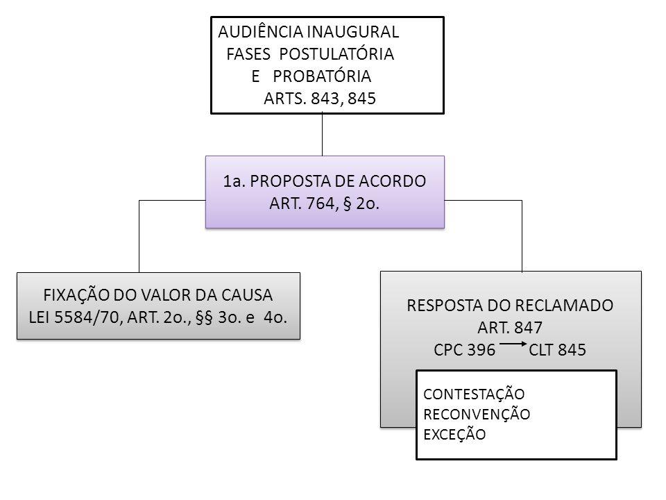 AUDIÊNCIA INAUGURAL FASES POSTULATÓRIA E PROBATÓRIA ARTS. 843, 845 1a. PROPOSTA DE ACORDO ART. 764, § 2o. 1a. PROPOSTA DE ACORDO ART. 764, § 2o. RESPO