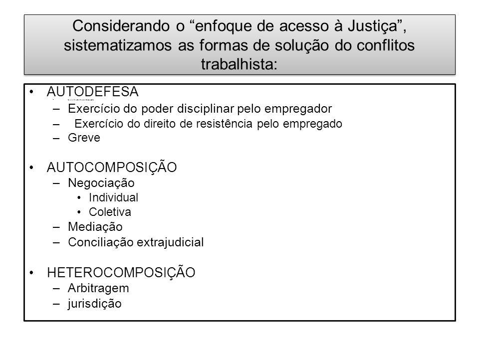 """Considerando o """"enfoque de acesso à Justiça"""", sistematizamos as formas de solução do conflitos trabalhista: AUTODEFESA – Exercício do poder disciplina"""