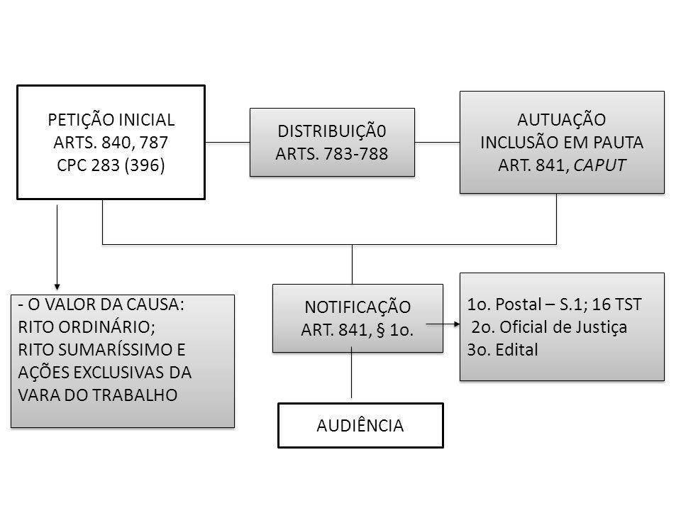 Prazo: ART.841, caput, in fine Contínua: ART. 849 Realização: ART.