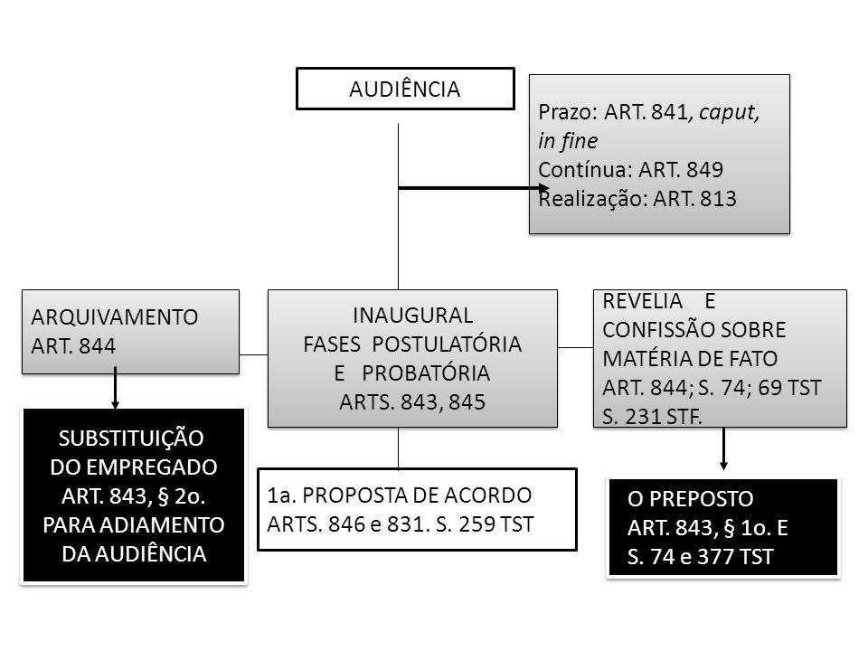 Prazo: ART. 841, caput, in fine Contínua: ART. 849 Realização: ART. 813 Prazo: ART. 841, caput, in fine Contínua: ART. 849 Realização: ART. 813 INAUGU