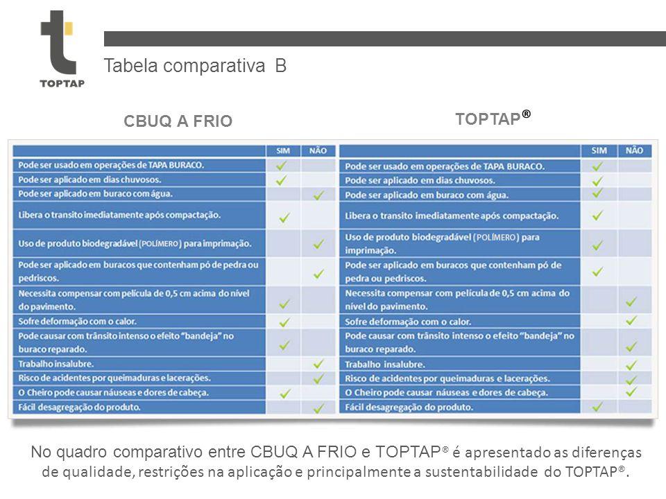 CBUQ A FRIO TOPTAP ® No quadro comparativo entre CBUQ A FRIO e TOPTAP ® é apresentado as diferenças de qualidade, restrições na aplicação e principalmente a sustentabilidade do TOPTAP®.
