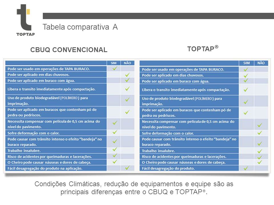 CBUQ CONVENCIONAL TOPTAP ® Condições Climáticas, redução de equipamentos e equipe são as principais diferenças entre o CBUQ e TOPTAP ®. Tabela compara