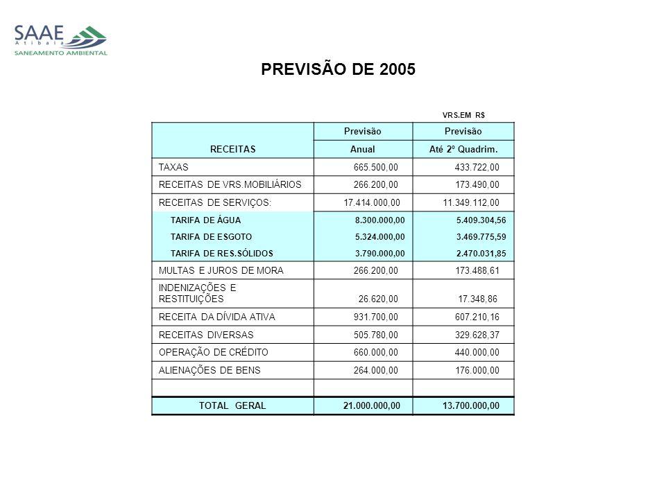 VRS.EM R$ RECEITAS Previsão AnualAté 2º Quadrim.