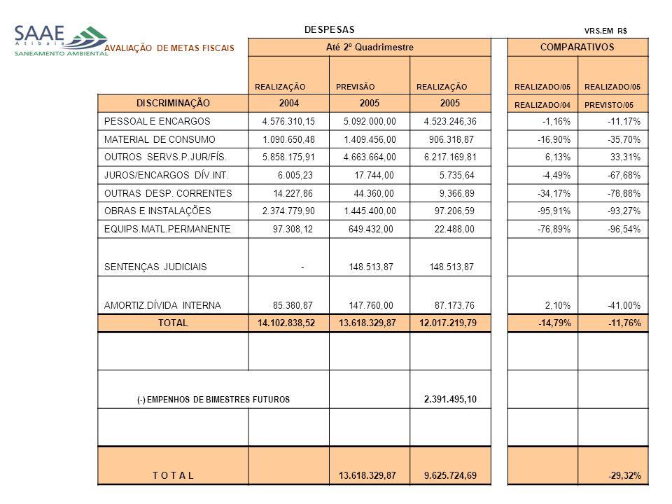 DESPESAS VRS.EM R$ AVALIAÇÃO DE METAS FISCAIS Até 2º Quadrimestre COMPARATIVOS REALIZAÇÃOPREVISÃOREALIZAÇÃO REALIZADO/05 DISCRIMINAÇÃO20042005 REALIZADO/04PREVISTO/05 PESSOAL E ENCARGOS 4.576.310,15 5.092.000,00 4.523.246,36 -1,16%-11,17% MATERIAL DE CONSUMO 1.090.650,48 1.409.456,00 906.318,87 -16,90%-35,70% OUTROS SERVS.P.JUR/FÍS.