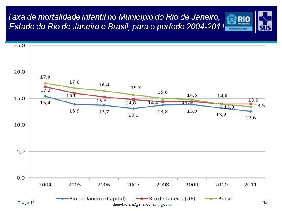 danielsoranz@smsdc.rio.rj.gov.br Taxa de mortalidade infantil no Município do Rio de Janeiro, Estado do Rio de Janeiro e Brasil, para o período 2004-2