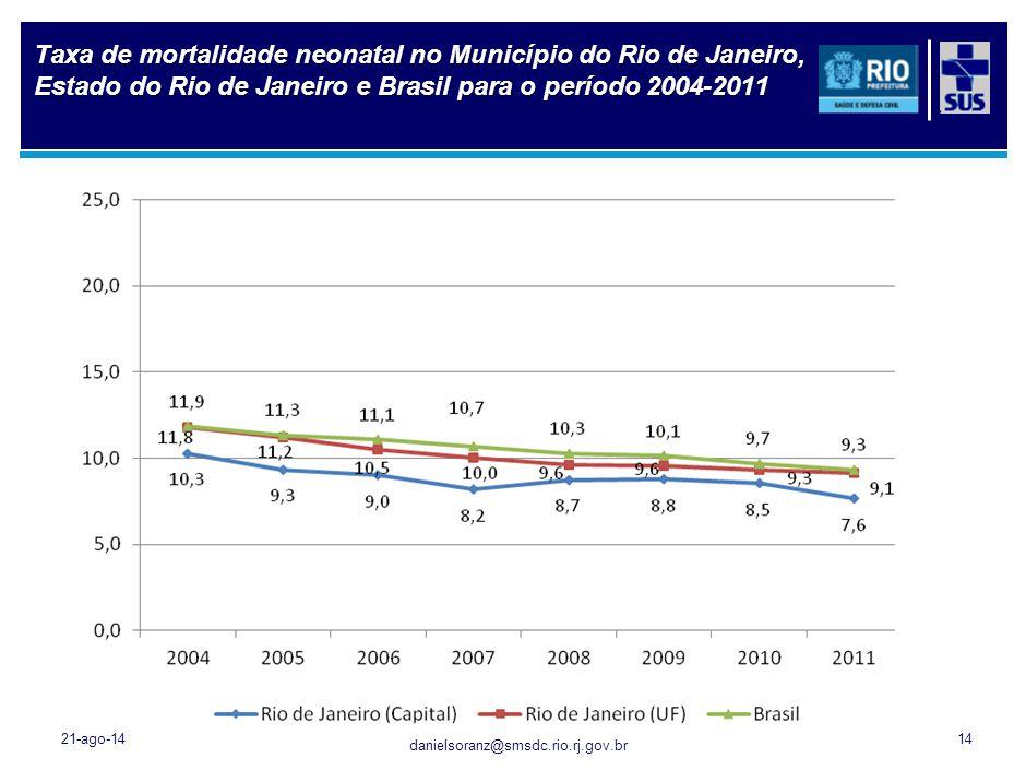 danielsoranz@smsdc.rio.rj.gov.br Taxa de mortalidade neonatal no Município do Rio de Janeiro, Estado do Rio de Janeiro e Brasil para o período 2004-20