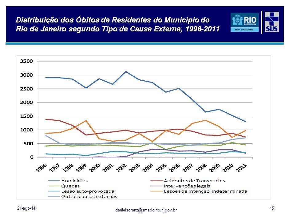 danielsoranz@smsdc.rio.rj.gov.br Distribuição dos Óbitos de Residentes do Município do Rio de Janeiro segundo Tipo de Causa Externa, 1996-2011 21-ago-