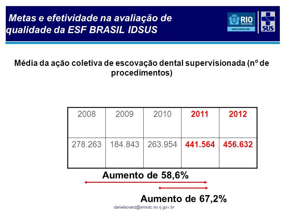 danielsoranz@smsdc.rio.rj.gov.br Média da ação coletiva de escovação dental supervisionada (nº de procedimentos) 20082009201020112012 278.263184.84326