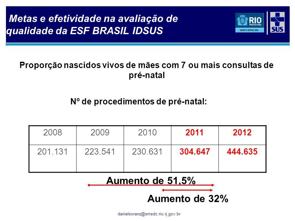 danielsoranz@smsdc.rio.rj.gov.br Proporção nascidos vivos de mães com 7 ou mais consultas de pré-natal Nº de procedimentos de pré-natal: 2008200920102
