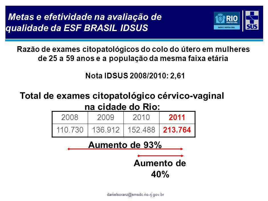 danielsoranz@smsdc.rio.rj.gov.br Razão de exames citopatológicos do colo do útero em mulheres de 25 a 59 anos e a população da mesma faixa etária Nota