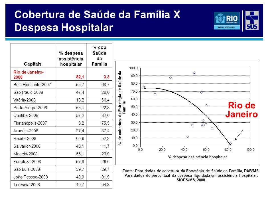 Capitais % despesa assistência hospitalar % cob Saúde da Família Rio de Janeiro- 200882,13,3 Belo Horizonte-200755,768,7 São Paulo-200847,426,6 Vitóri