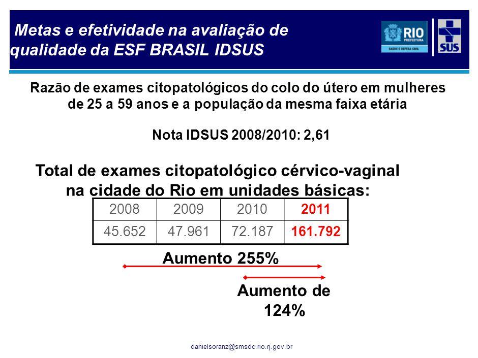 danielsoranz@smsdc.rio.rj.gov.br Aumento 255% Aumento de 124% Razão de exames citopatológicos do colo do útero em mulheres de 25 a 59 anos e a populaç