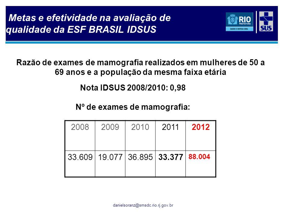 danielsoranz@smsdc.rio.rj.gov.br Razão de exames de mamografia realizados em mulheres de 50 a 69 anos e a população da mesma faixa etária Nota IDSUS 2