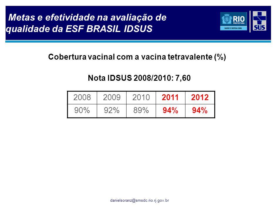 danielsoranz@smsdc.rio.rj.gov.br Cobertura vacinal com a vacina tetravalente (%) Nota IDSUS 2008/2010: 7,60 20082009201020112012 90%92%89%94% Metas e