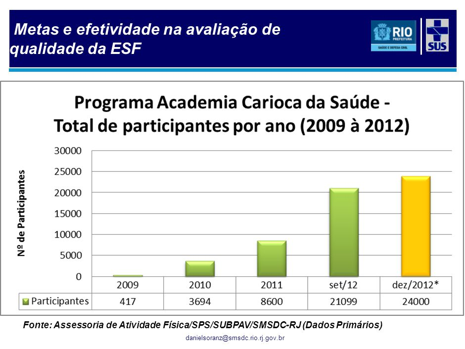 danielsoranz@smsdc.rio.rj.gov.br Fonte: Assessoria de Atividade Física/SPS/SUBPAV/SMSDC-RJ (Dados Primários) Metas e efetividade na avaliação de quali