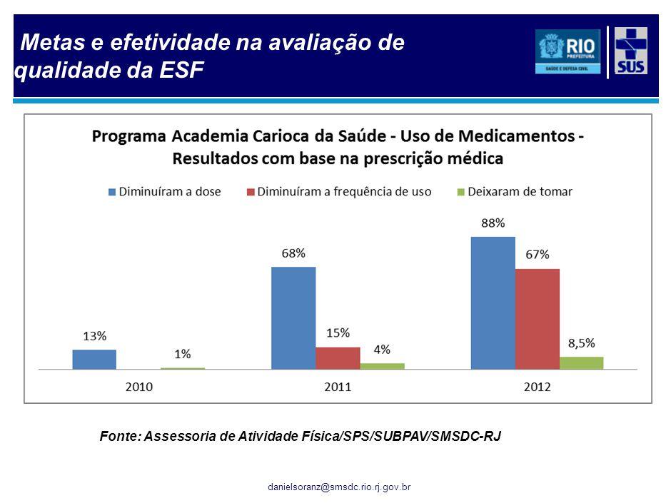 danielsoranz@smsdc.rio.rj.gov.br Fonte: Assessoria de Atividade Física/SPS/SUBPAV/SMSDC-RJ Metas e efetividade na avaliação de qualidade da ESF