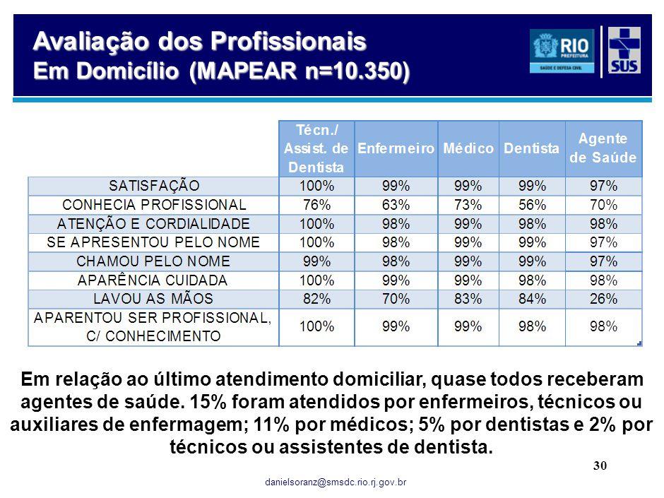 danielsoranz@smsdc.rio.rj.gov.br 30 Avaliação dos Profissionais Em Domicílio (MAPEAR n=10.350) Em relação ao último atendimento domiciliar, quase todo